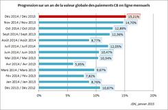 Comparaison des mois 2014 2013 du E-commerce en France I-P-W Agence référencement et création Web à Marseille Aix en Provence en télétravail partout en France