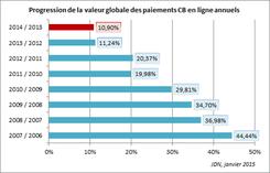 Comparaison des années de E-commerce en France I-P-W Agence référencement et création Web à Marseille Aix en Provence en télétravail partout en France