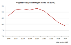 Panier moyen entre 2006 et 2014 du E-commerce en France I-P-W Agence référencement et création Web à Marseille Aix en Provence en télétravail partout en France