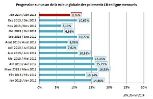 progression-e-commerce-mois-par-mois-2013-2014