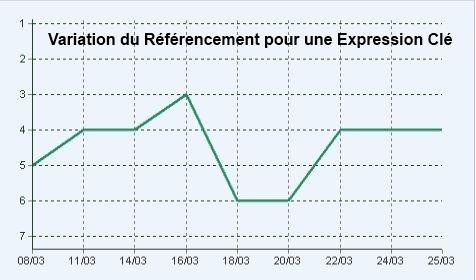 I-P-W agence de suivi des performances de site web Marseille Aix