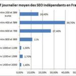 Salaire journalier moyen d'un référenceur en France I-P-W Agence référencement et création Web à Marseille Aix en Provence en télétravail partout en France