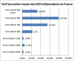 Salaire journalier moyen d'un référenceur en France I-P-W agence web Marseille Aix en télétravail partout en France