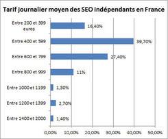 Salaire journalier moyen d'un référenceur en France