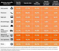 2014 Taux de conversion par secteur du E-commerce I-P-W agence Web Marseille Aix Télétravail partout en France