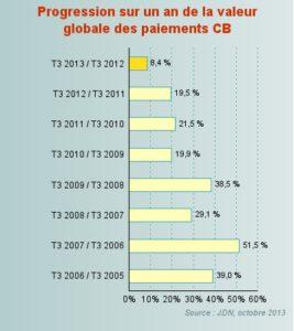 Croissance du E commerce 3 ieme Trimestre 2013 Source JDN