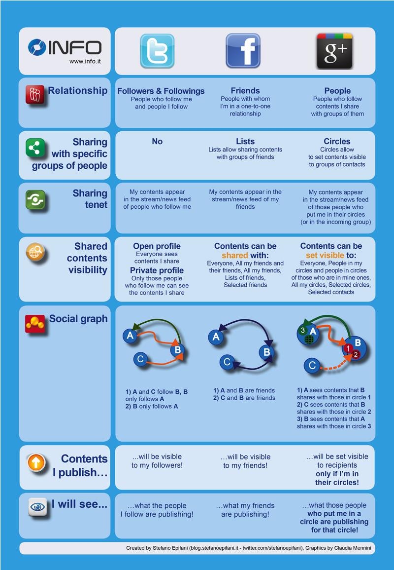 Décryptage réseaux sociaux Twitter, Facebook et Google+ I-P-W Agence référencement et création Web à Marseille Aix en Provence en télétravail partout en France