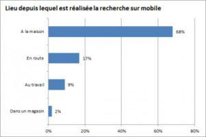 Lieux de recherche sur mobiles I-P-W Agence référencement et création Web à Marseille Aix en Provence en télétravail partout en France
