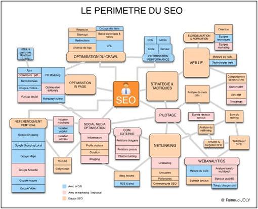 Périmètre des activités concernées par le SEO I-P-W agence web Marseille Aix en télétravail partout en France