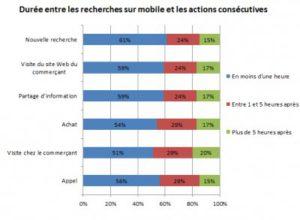Durée entre les recherches et les actions consécutives I-P-W Agence référencement et création Web à Marseille Aix en Provence en télétravail partout en France