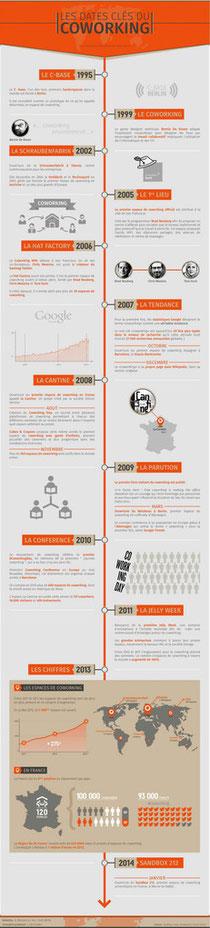 evolution-du-coworking-en-20-ans