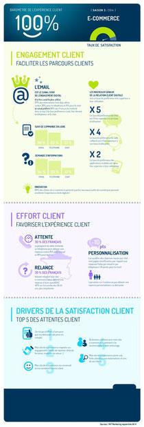 Ameliorer l Experience Client sur le Web