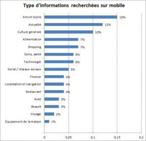 Informations recherchées sur les mobiles I-P-W Agence référencement et création Web à Marseille Aix en Provence en télétravail partout en France
