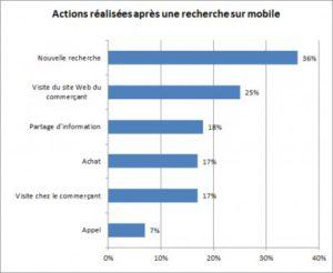 Action après une recherche sur mobile I-P-W Agence référencement et création Web à Marseille Aix en Provence en télétravail partout en France