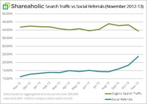 Moteurs de recherche en baisse Reseaux sociaux en hausse