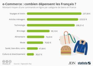 Combien dépensent les français par catégorie de produit? I-P-W Agence référencement et création Web à Marseille Aix en Provence en télétravail partout en France