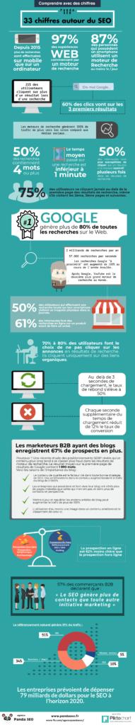 SEO Comprendre et définir ses priorités I-P-W agence web Marseille Aix en Provence en télétravail partout en France