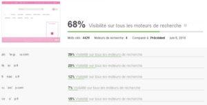 Positionnement face à la concurrence I-P-W agence web Marseille Aix en télétravail partout en France