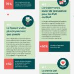 Infographie sur les tendances du e-commerce en 2020